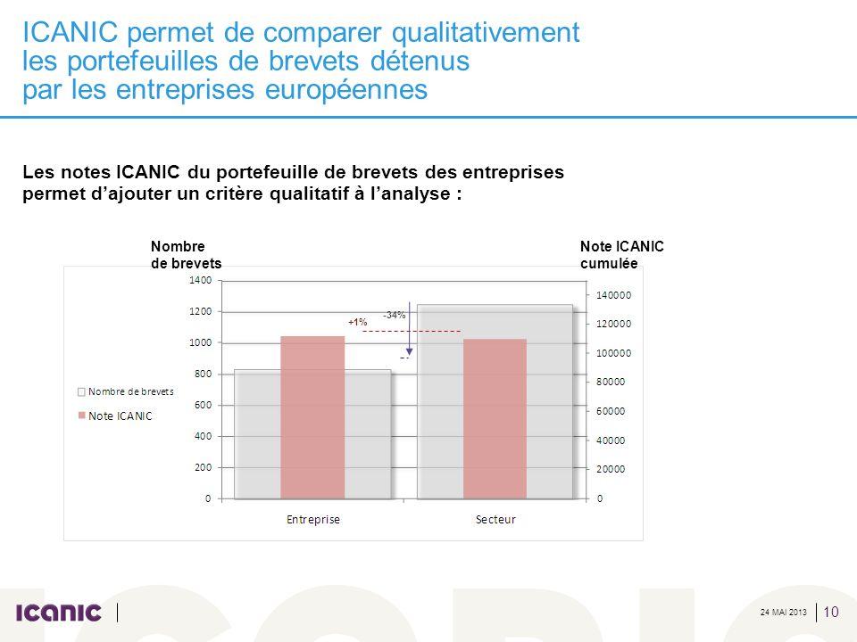 24 MAI 2013 ICANIC permet de comparer qualitativement les portefeuilles de brevets détenus par les entreprises européennes 10 Nombre de brevets Note I