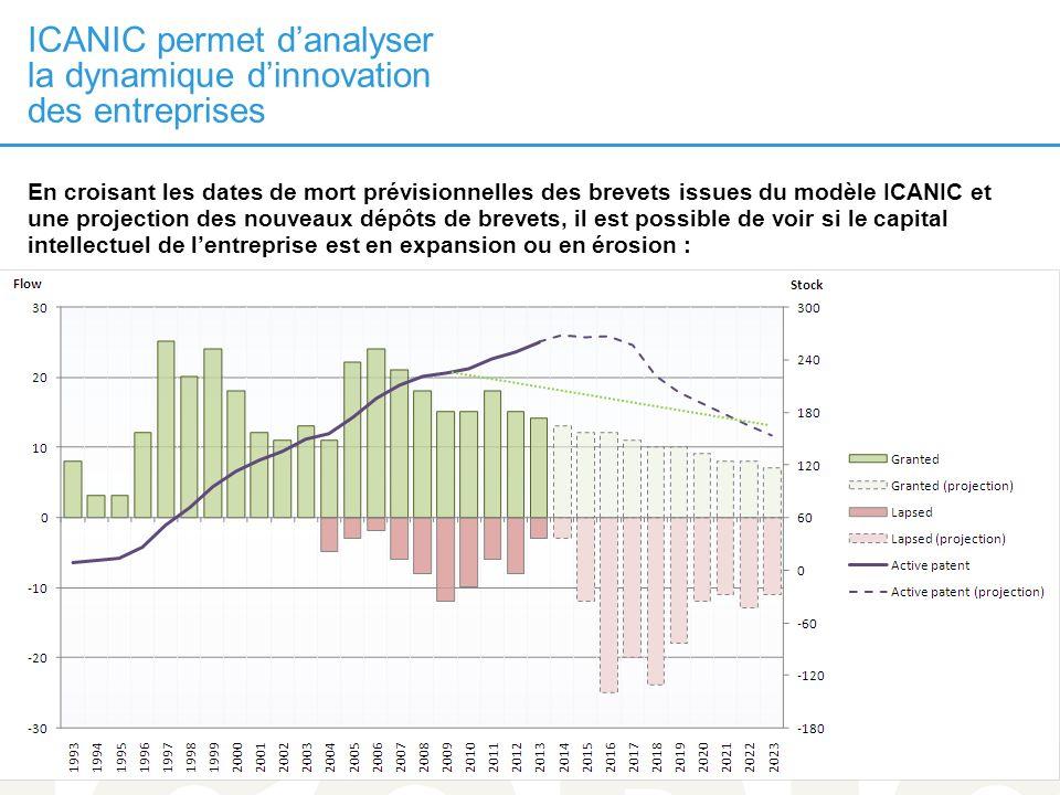 24 MAI 2013 ICANIC permet danalyser la dynamique dinnovation des entreprises 11 En croisant les dates de mort prévisionnelles des brevets issues du mo