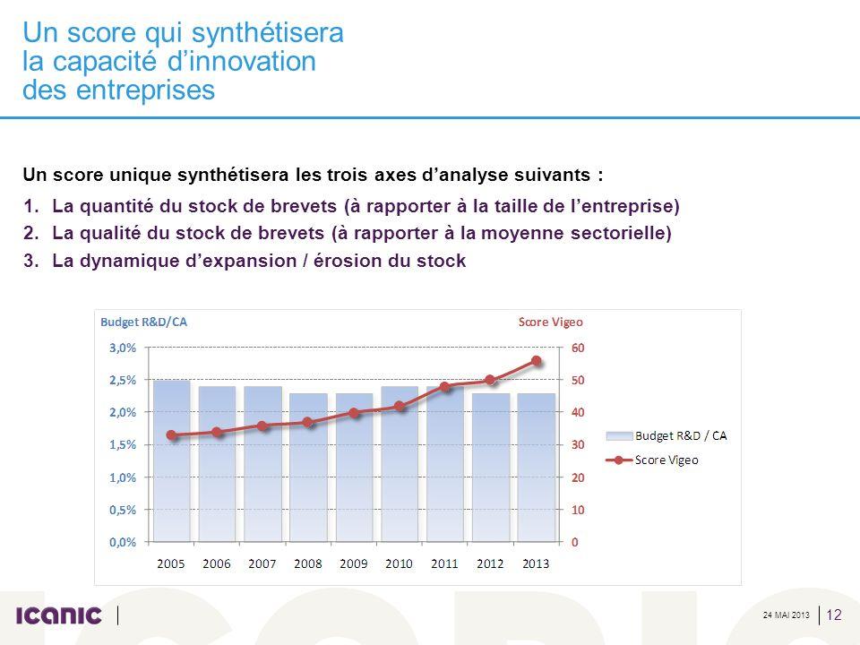 24 MAI 2013 Un score qui synthétisera la capacité dinnovation des entreprises 12 Un score unique synthétisera les trois axes danalyse suivants : 1.La