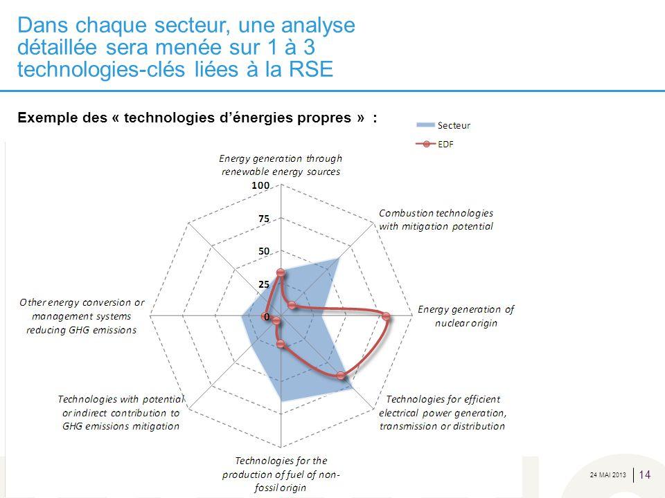 24 MAI 2013 Dans chaque secteur, une analyse détaillée sera menée sur 1 à 3 technologies-clés liées à la RSE 14 Exemple des « technologies dénergies p