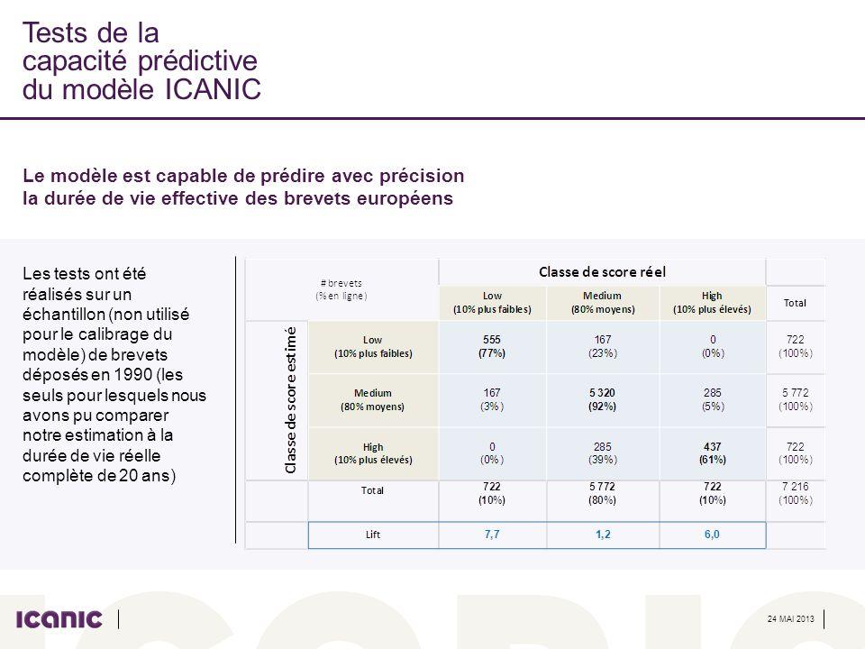 24 MAI 2013 Tests de la capacité prédictive du modèle ICANIC Le modèle est capable de prédire avec précision la durée de vie effective des brevets eur