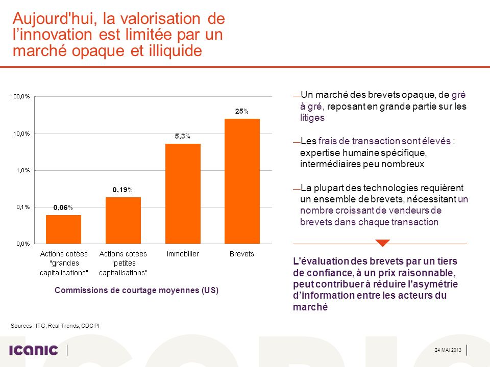24 MAI 2013 Aujourd'hui, la valorisation de linnovation est limitée par un marché opaque et illiquide Un marché des brevets opaque, de gré à gré, repo