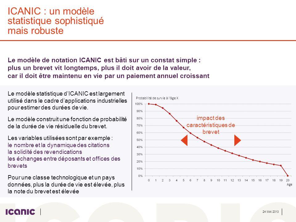 24 MAI 2013 ICANIC : un modèle statistique sophistiqué mais robuste Le modèle de notation ICANIC est bâti sur un constat simple : plus un brevet vit l