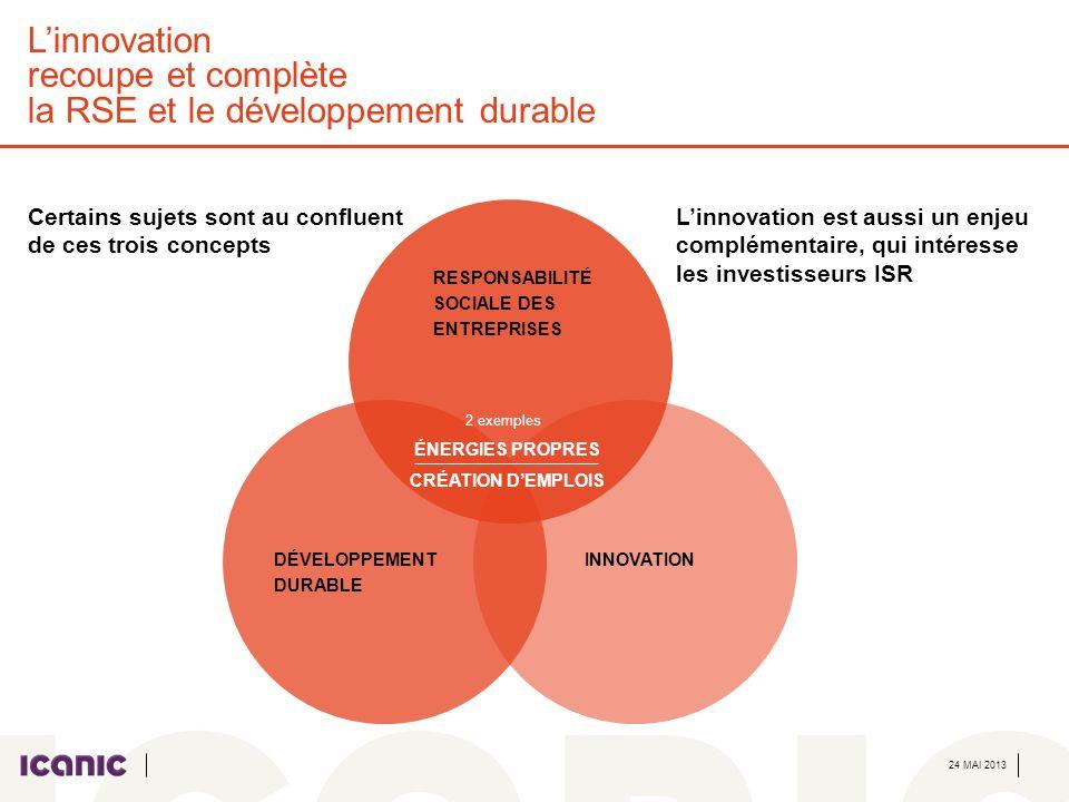 24 MAI 2013 Deux exemples concrets du lien entre ISR et innovation Brevets et énergies propres LUNEP et lOffice Européen des Brevets ont développé ensemble, en 2010, un système de classification spécifique des brevets liés aux technologies dénergies propres, permettant une analyse approfondie de ce sujet R&D et emplois Depuis 2006, la Charte ISR a fait de la R&D un indicateur pour mesurer la capacité des entreprises à répondre à lenjeu de la création demplois Un fonds thématique ISR sur linnovation A lété 2013, lERAFP lancera un fonds de fonds ISR thématique, dont linnovation est un des thèmes spécifiques