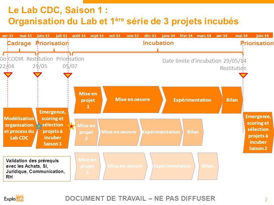 2 DOCUMENT DE TRAVAIL – NE PAS DIFFUSER Le Lab CDC, Saison 1 : Organisation du Lab et 1 ère série de 3 projets incubés Go CODIR 22/04 Mise en projet 1