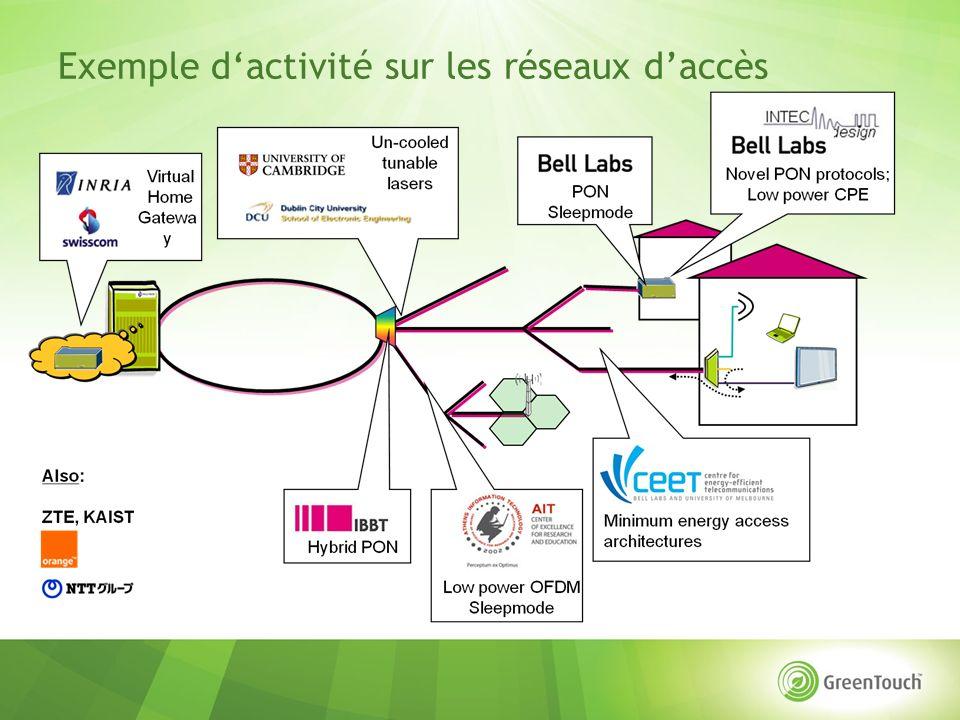 Exemple dactivité sur les réseaux daccès