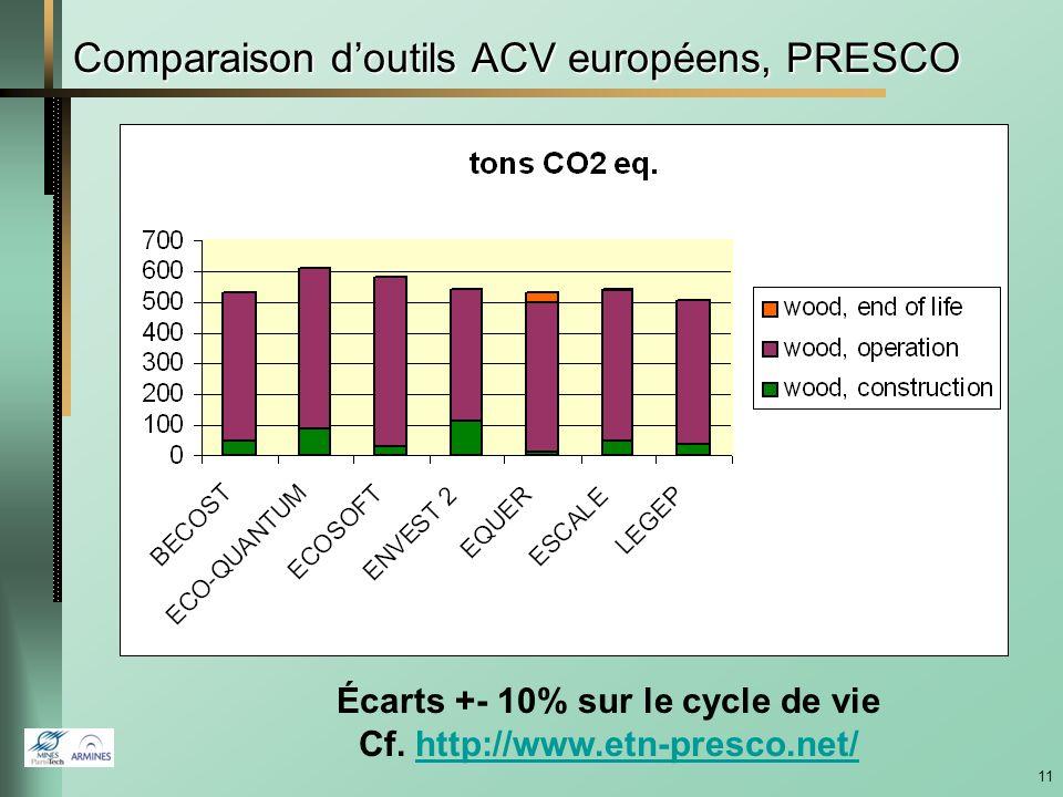 10 Comparaison, réseau européen PRESCO Maison suisse FUTURA, 210 m 2, ossature bois, Chauffage gaz, 80 ans