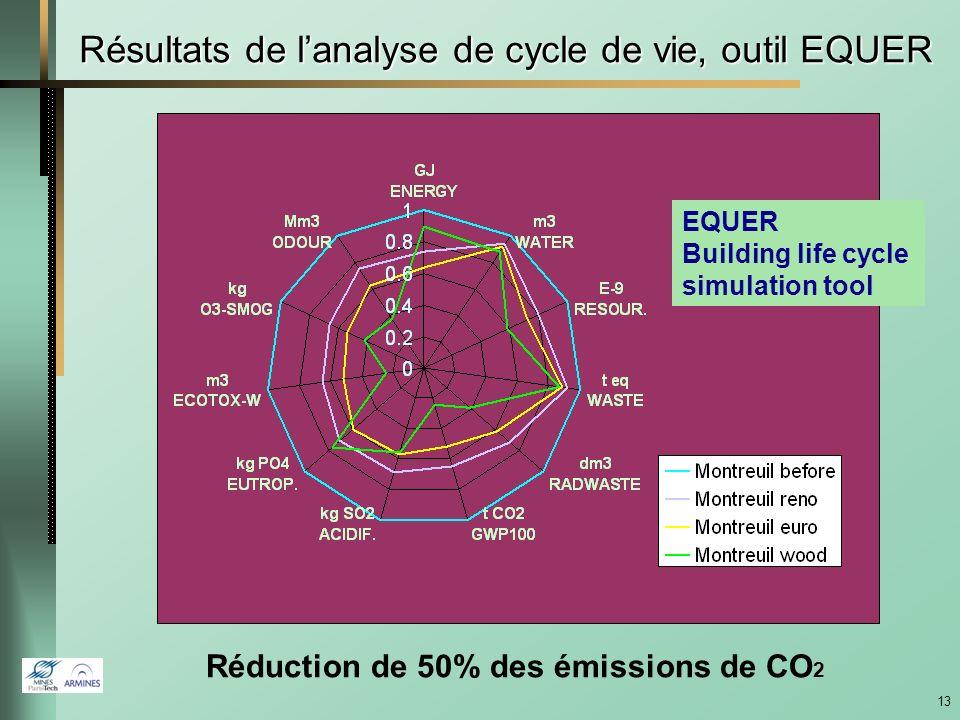 12 Bâtiment HLM à Montreuil (93) Besoins de chauffage : 160 kWh/m 2 /an avant travaux -> 85 kWh/m 2 /an après 52 logements Construction : 1969, non isolé, simple vitrage Isolation, fenêtres, balcons vitrés