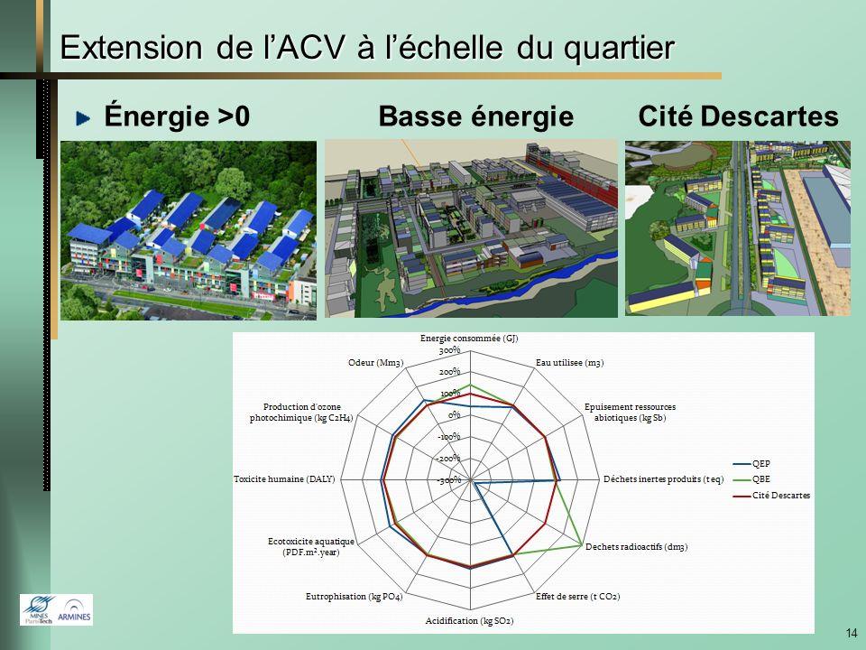 13 Résultats de lanalyse de cycle de vie, outil EQUER EQUER Building life cycle simulation tool Réduction de 50% des émissions de CO 2