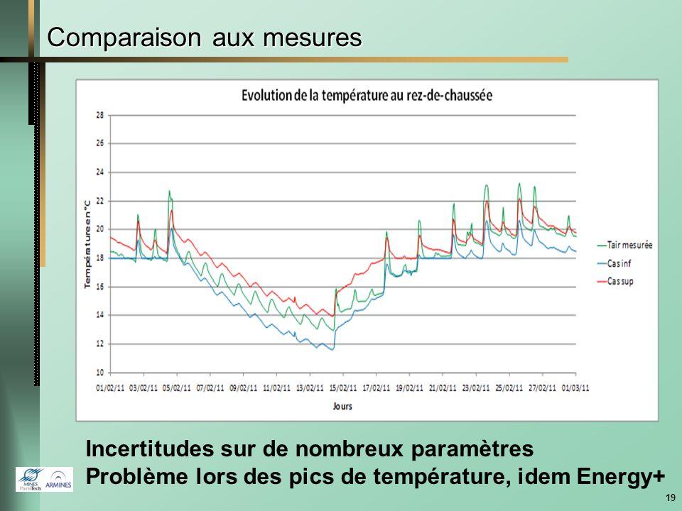 18 Comparaison sur des maisons basse énergie Comparaison sur les besoins de chauffage et les puissances maximales, A.