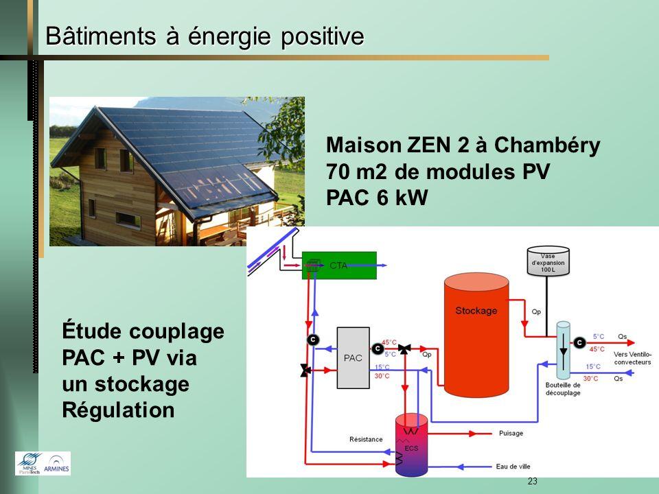 22 Simulation aéraulique, modèle similaire à CONTAM Mesures sur une maison à énergie positive à Verrières (VELUX) Comparaison des débits et des températures calculés et mesurés