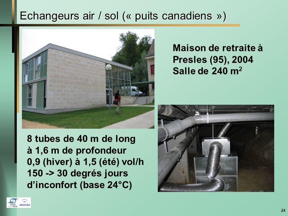 23 Bâtiments à énergie positive Maison ZEN 2 à Chambéry 70 m2 de modules PV PAC 6 kW Étude couplage PAC + PV via un stockage Régulation