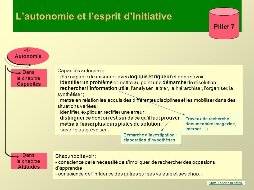 Lautonomie et lesprit dinitiative Pilier 7 Capacités autonomie - être capable de raisonner avec logique et rigueur et donc savoir :. identifier un pro
