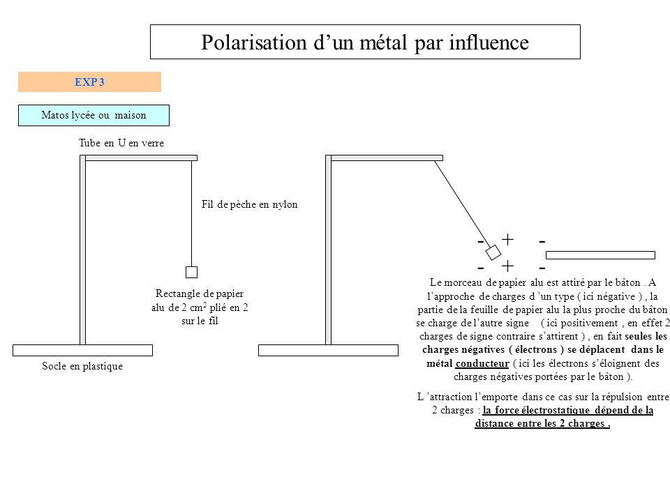 - Attraction électrique : expérience du filet deau Polarisation permanente des liaisons chimiques A lapproche de charges négatives, les molécules deau sorientent de façon à proposer en vis à vis la partie qui présente un défaut de charge ( partie positive) de la liaison polarisée + + + + + + + + + + + + + + + + + + Formule brute de l eau H2O formule développée : respect de la règle du duet pour H et de loctet pour O : H-O-H polarisation des liaison O-H Détecteur de charge constitué du morceau de papier alu nest pas attiré : le courant d eau nest pas chargé Règle chargée négativement Utiliser le détecteur précédent pour démontrer quun écran TV est chargé : le morceau de papier alu est bien attiré Détermination du signe après avoir chargé le détecteur Type de charge portée par un écran de TV EXP 3 bis