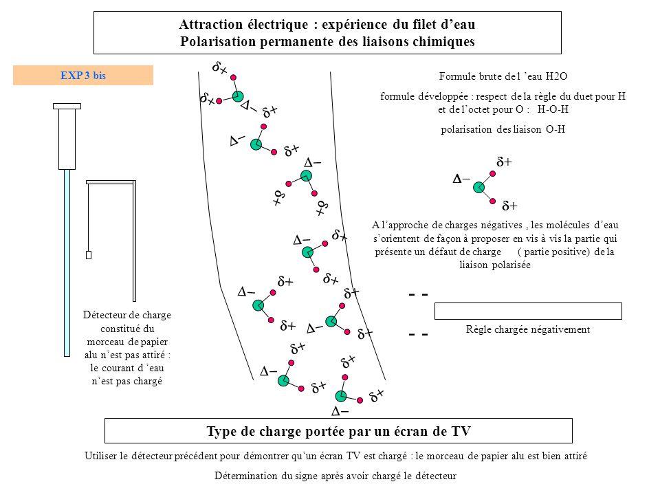- Attraction électrique : expérience du filet deau Polarisation permanente des liaisons chimiques A lapproche de charges négatives, les molécules deau