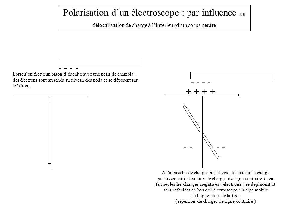 - - + + Polarisation dun électroscope : par influence ou délocalisation de charge à lintérieur dun corps neutre Lorsquon frotte un bâton débonite avec