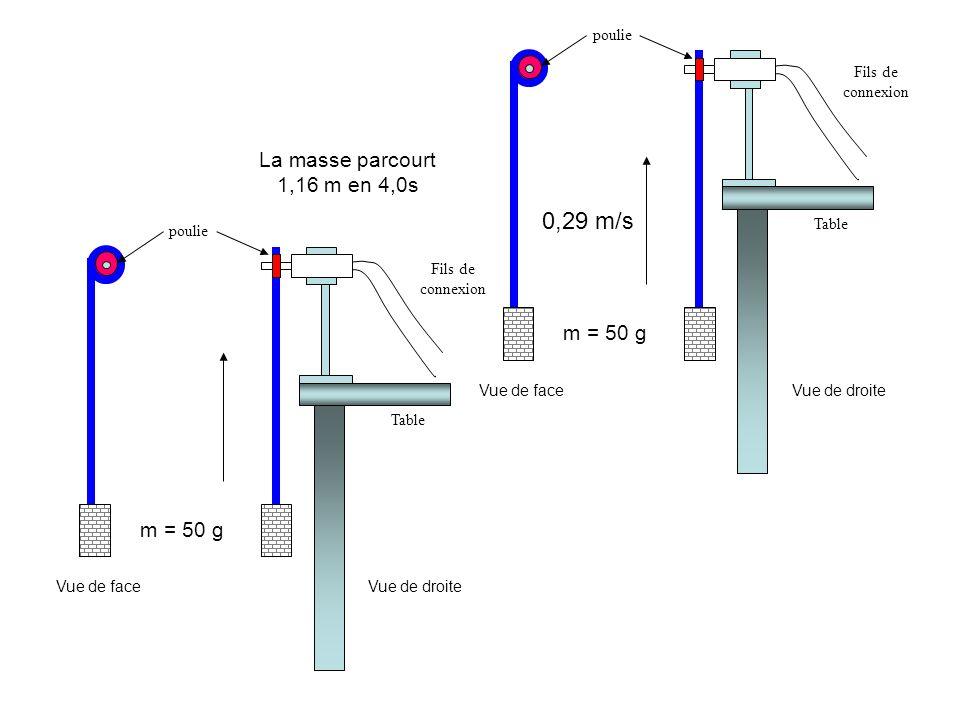 m = 50 g 0,29 m/s Vue de faceVue de droite poulie Fils de connexion Table La masse parcourt 1,16 m en 4,0s m = 50 g Vue de faceVue de droite poulie Fi