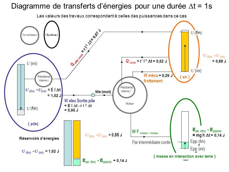 Diagramme de transferts dénergies pour une durée t = 1s Les valeurs des travaux correspondent à celles des puissances dans ce cas U ( fin ) { pile} W