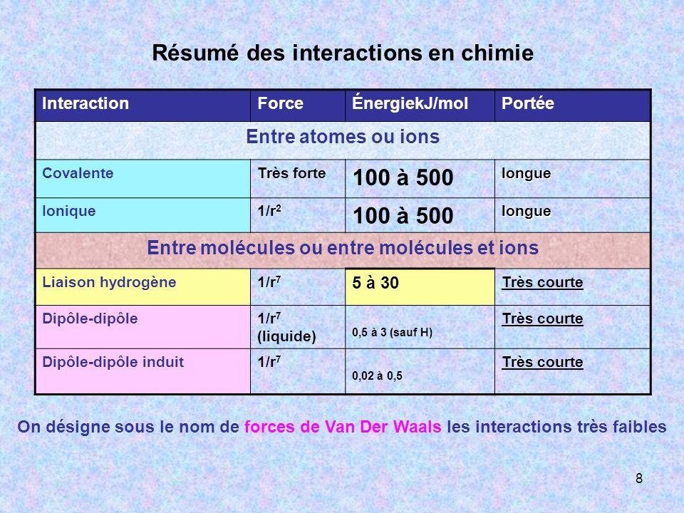 8 Résumé des interactions en chimie InteractionForceÉnergiekJ/molPortée Entre atomes ou ions CovalenteTrès forte 100 à 500longue Ionique1/r 2 100 à 50