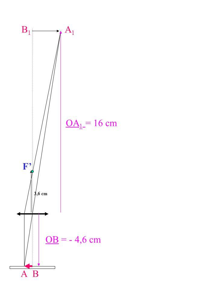 A OB = - 4,6 cm A1A1 B1B1 B F OA 1 = 16 cm 3,6 cm