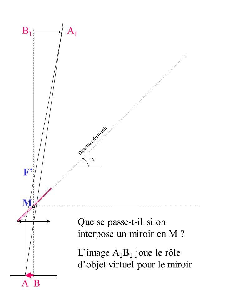 A M Direction du miroir 45 ° A1A1 B1B1 B F Que se passe-t-il si on interpose un miroir en M ? Limage A 1 B 1 joue le rôle dobjet virtuel pour le miroi