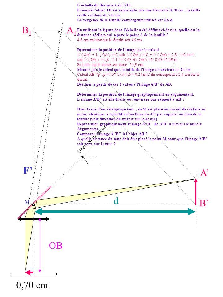 d A A OB Léchelle du dessin est au 1/10. Exemple lobjet AB est représenté par une flèche de 0,70 cm, sa taille réelle est donc de 7,0 cm. La vergence