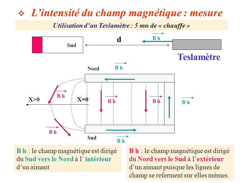 Lintensité du champ magnétique Variation du champ magnétique mesuré suivant la direction dun aimant droit à lextérieur de celui ci champ magnétique mesuré suivant la direction d un aimant droit en fonction de la distance séparant le Teslamètre du pôle le plus proche 0 0,5 1 1,5 2 2,5 0510152025 d ( cm ) B ( mT )