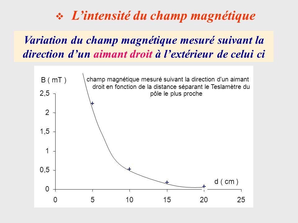 Lintensité du champ magnétique Variation du champ magnétique mesuré suivant la laxe de symétrie dun aimant en forme de U champ magnétique mesuré suivant la direction de l axe de symétrie d un aimant en U en fonction de la distance séparant leTeslamètre 0 4 8 12 16 20 -8-6-4-20246810 x ( cm ) B ( mT ) intérieur de l aimant extérieur de l aimant