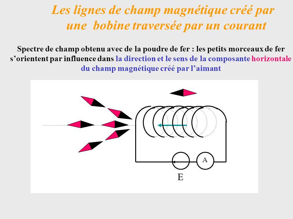 Les lignes de champ magnétique créé par une bobine traversée par un courant Les lignes de champs sont similaires à celles crées par un aimant : on parle délectroaimant.