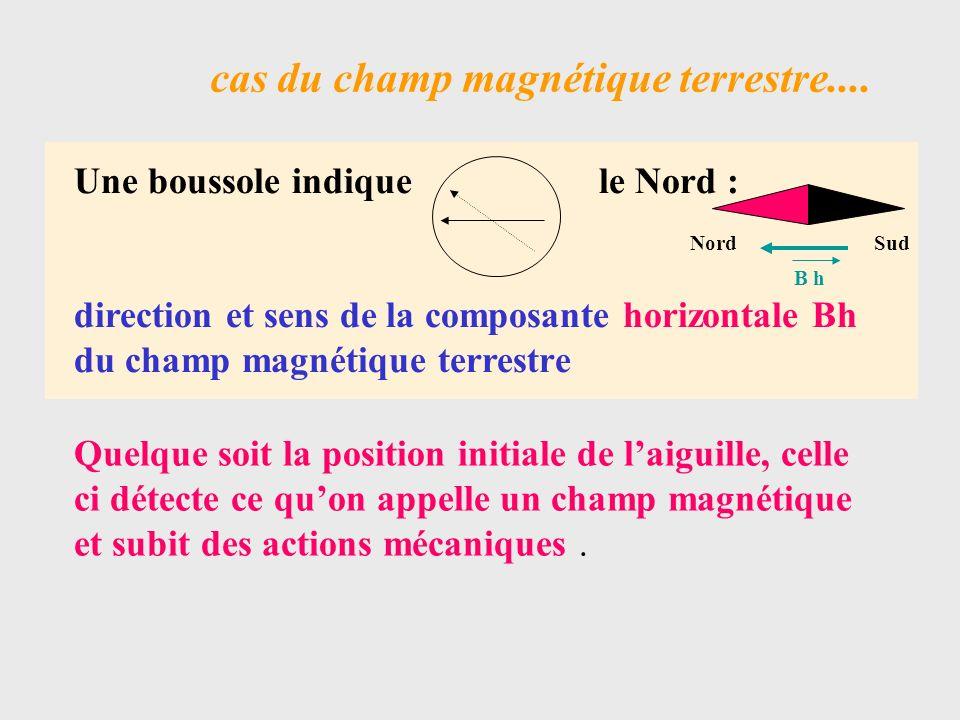 cas du champ magnétique créé par un aimant Nord Le pôle Nord dun aimant est toujours attiré par le pôle Sud dun autre Un champ magnétique est dirigé du Sud vers le Nord ( à lintérieur dun aimant ) Sud Nord Sud B BB