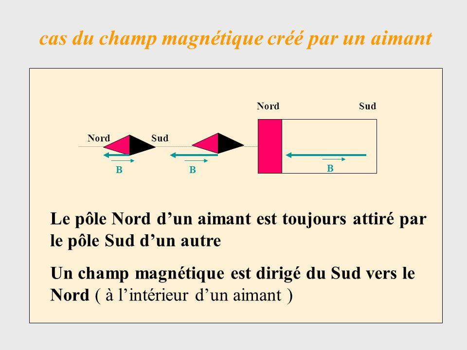 cas du champ magnétique créé par le passage dun courant dans un fil NordSud I = 0A Nord B Sud I de lordre de 1 A Direction initiale indiquée par laiguille : celle du champ magnétique terrestre
