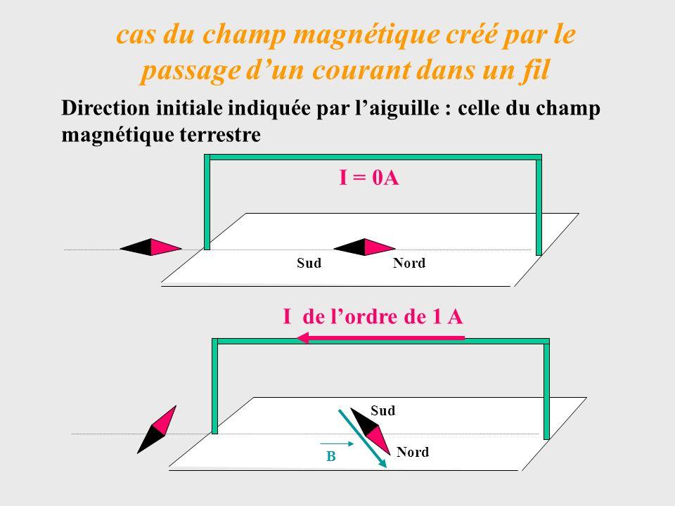 Le vecteur champ magnétique exercé en un point de lespace par … sur … Nord Un champ magnétique en un point de lespace est symbolisé par un vecteur caractérisé par : Un point dapplication (ici A) Une direction : celle de laiguille Un sens : du Sud vers le Nord (de la boussole) Une intensité ou norme : exprimée en Tesla ( T ) Sil existe plusieurs champs magnétiques : somme vectorielle des champs au point considéré BSud A