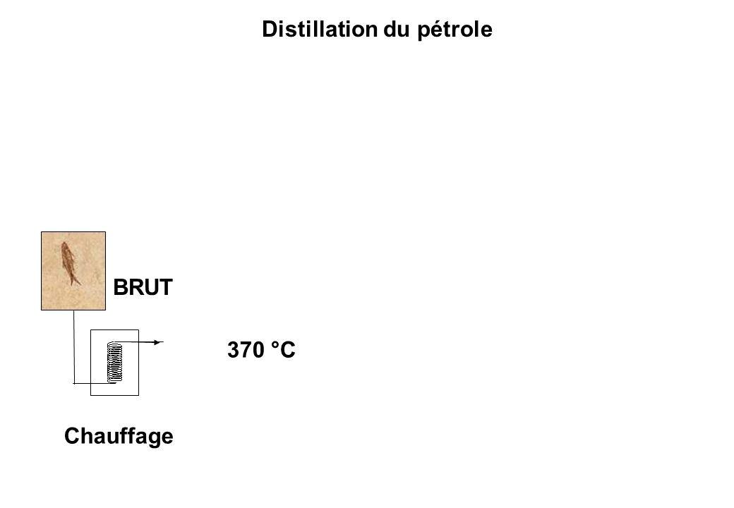 Distillation du pétrole BRUT Chauffage 370 °C