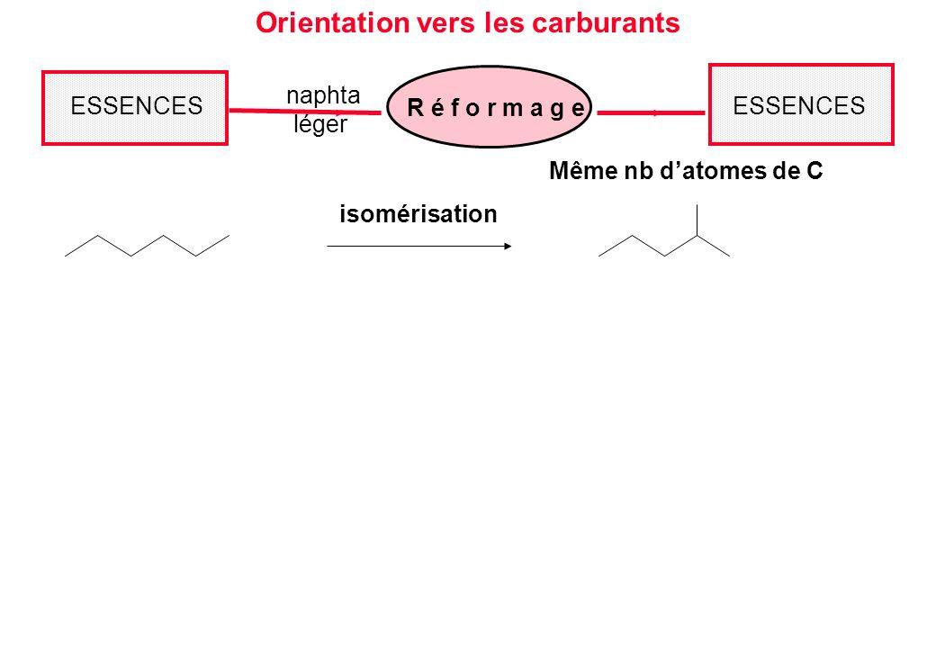 Même nb datomes de C Orientation vers les carburants ESSENCES R é f o r m a g e naphta léger ESSENCES isomérisation