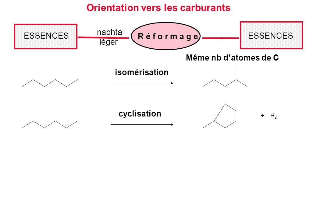 Même nb datomes de C Orientation vers les carburants ESSENCES R é f o r m a g e naphta léger ESSENCES isomérisation + H 2 cyclisation