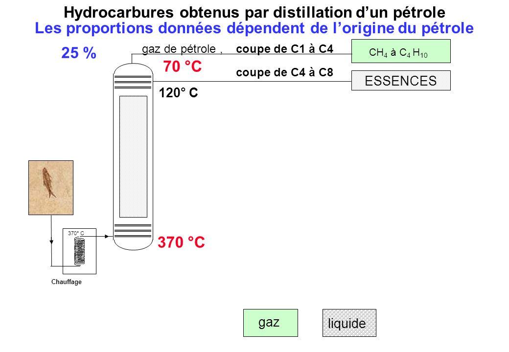 ESSENCES 120° C coupe de C4 à C8 liquide gaz Hydrocarbures obtenus par distillation dun pétrole 25 % gaz de pétrole, coupe de C1 à C4 CH 4 à C 4 H 10