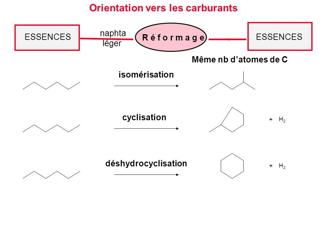 Même nb datomes de C Orientation vers les carburants ESSENCES R é f o r m a g e naphta léger ESSENCES déshydrocyclisation + H 2 isomérisation cyclisat