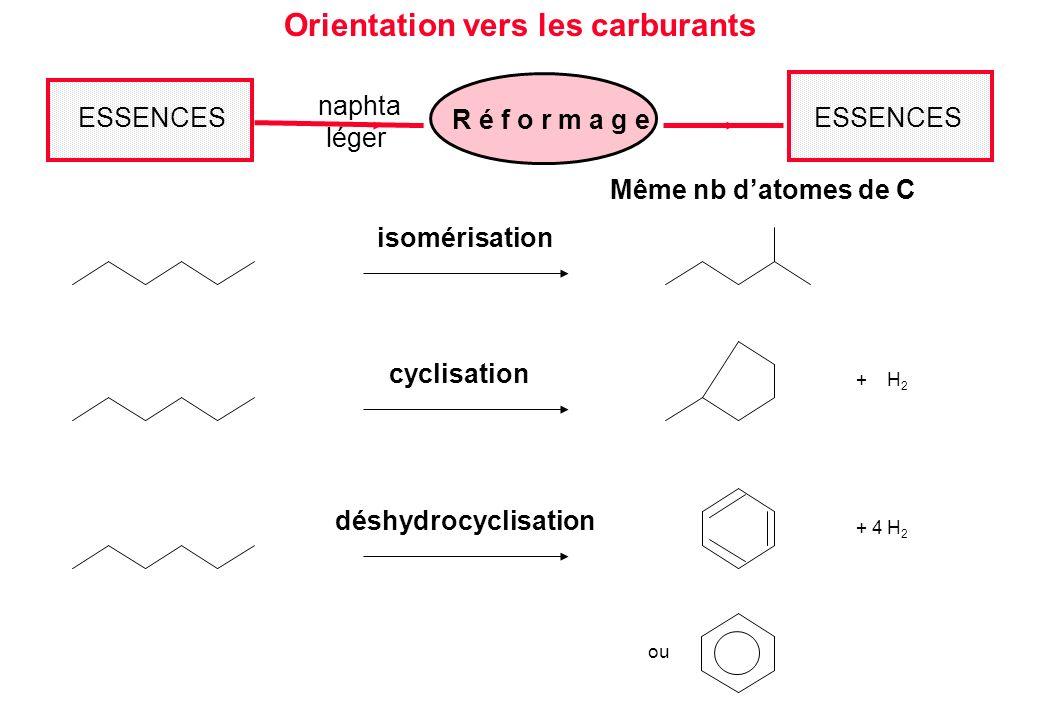 déshydrocyclisation + 4 H 2 ou isomérisation cyclisation + H 2 Même nb datomes de C Orientation vers les carburants ESSENCES R é f o r m a g e naphta