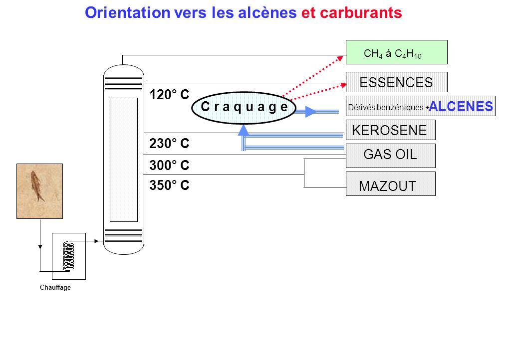 ALCENES Dérivés benzéniques + MAZOUT GAS OIL 300° C KEROSENE ESSENCES 350° C 230° C 120° C Chauffage CH 4 à C 4 H 10 C r a q u a g e Orientation vers