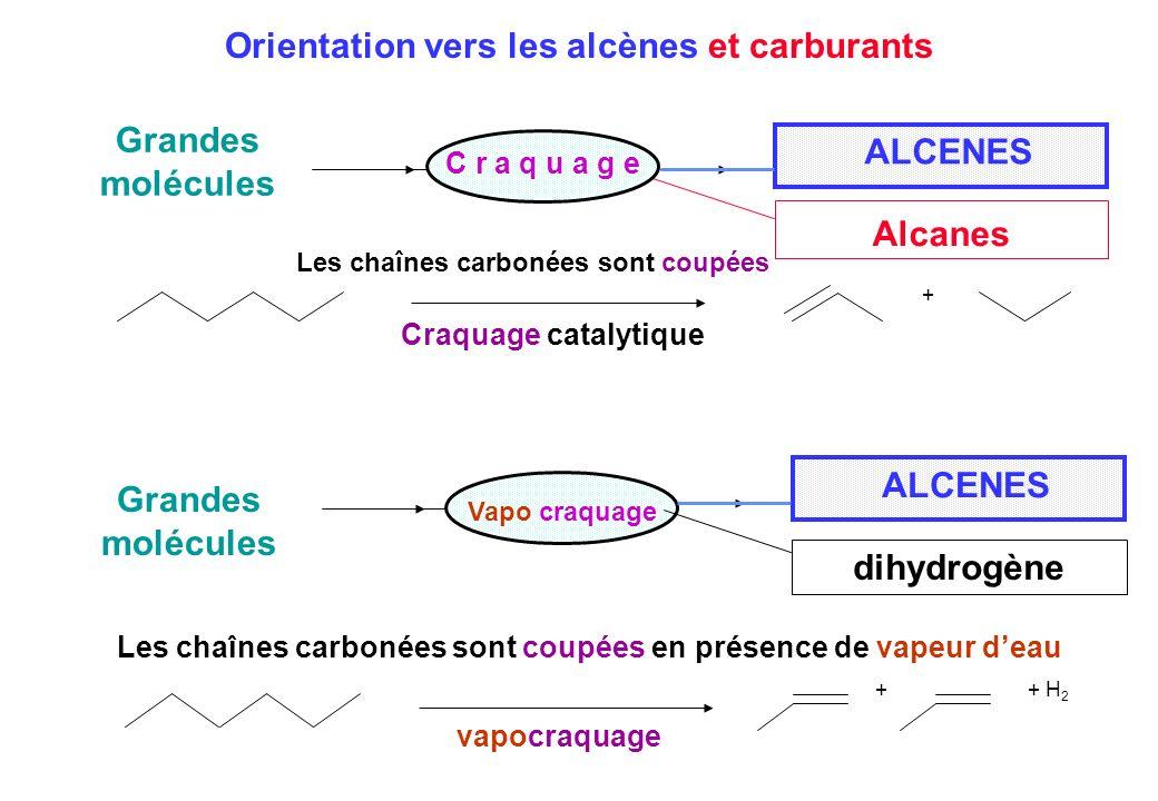 ALCENES Alcanes + H 2 + C r a q u a g e Vapo craquage Grandes molécules Craquage catalytique vapocraquage Orientation vers les alcènes et carburants A