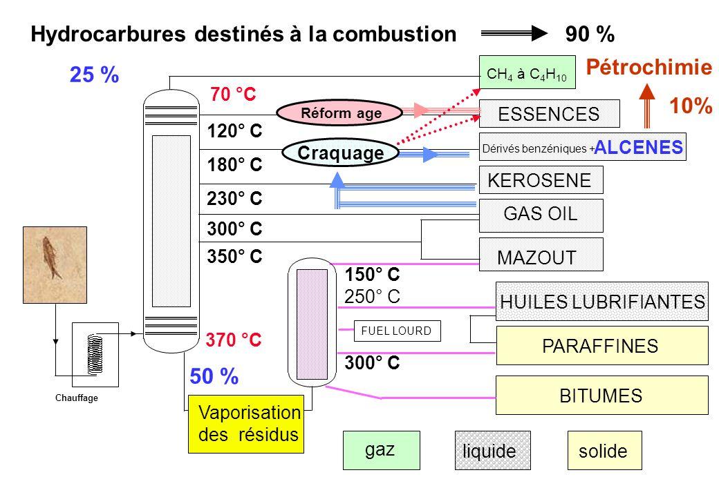 Hydrocarbures destinés à la combustion90 % 370 °C 25 % ESSENCES 120° C Chauffage CH 4 à C 4 H 10 HUILES LUBRIFIANTES BITUMES PARAFFINES 300° C 250° C