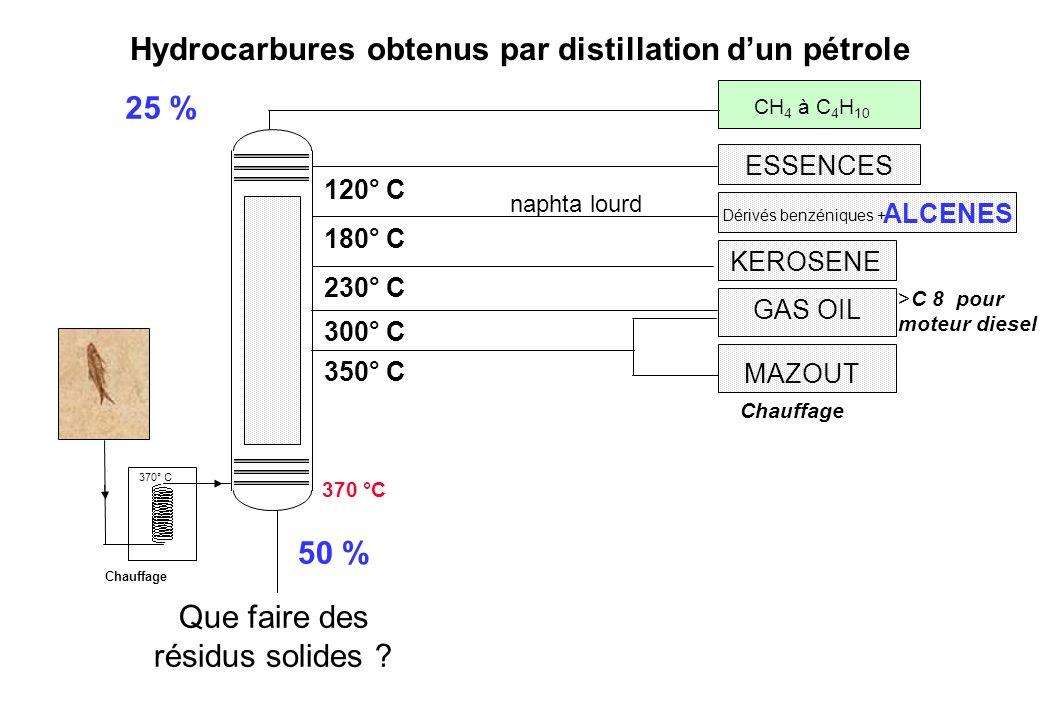 Hydrocarbures obtenus par distillation dun pétrole ALCENES Dérivés benzéniques + naphta lourd 180° C KEROSENE 230° C MAZOUT Chauffage GAS OIL 350° C 3