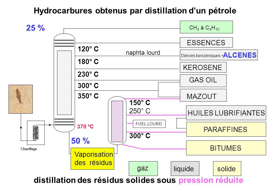 HUILES LUBRIFIANTES BITUMES PARAFFINES 300° C 250° C 150° C FUEL LOURD Vaporisation des résidus solide liquide gaz 50 % ALCENES Hydrocarbures obtenus