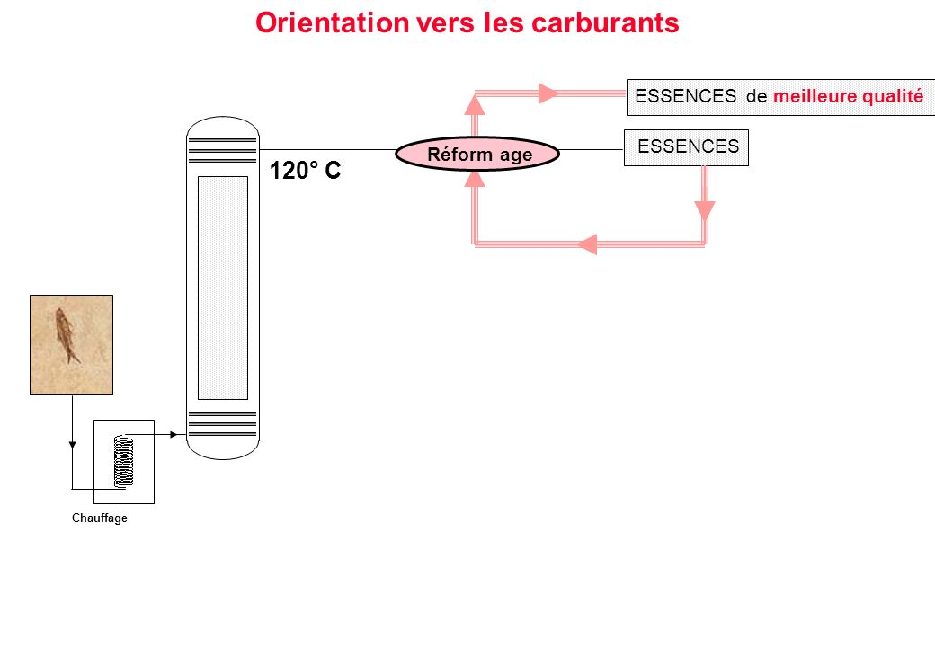 ESSENCES 120° C Chauffage Réform age ESSENCES de meilleure qualité Orientation vers les carburants