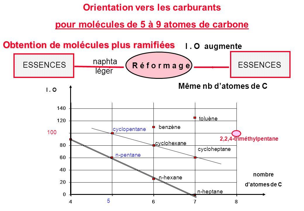 Orientation vers les carburants pour molécules de 5 à 9 atomes de carbone Obtention de molécules plus ramifiées I. O augmente Même nb datomes de C nom