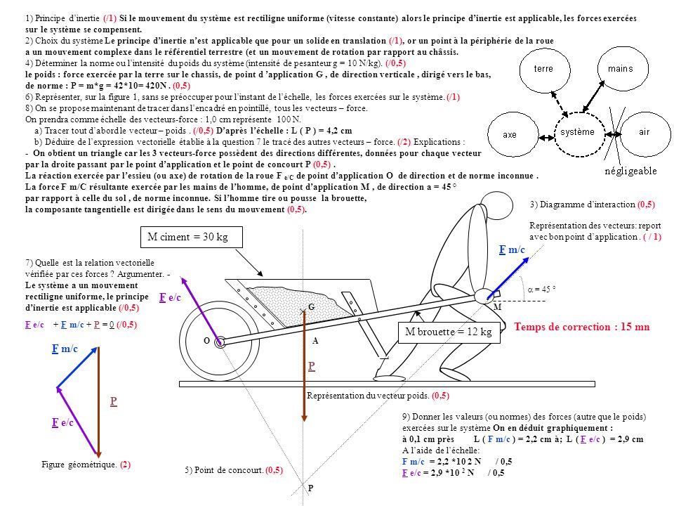 G O M ciment = 30 kg M M brouette = 12 kg G F m/c P F e/c F m/c = 45 ° P F e/c On en déduit graphiquement : L ( F m/c ) = 1,6 cm ; L ( F e/c ) = 3,4 cm A laide de léchelle: F m/c = 1,6 *10 2 N / 0,5 F e/c = 3,4 *10 2 N / 0,5 système axe terre air négligeable mains