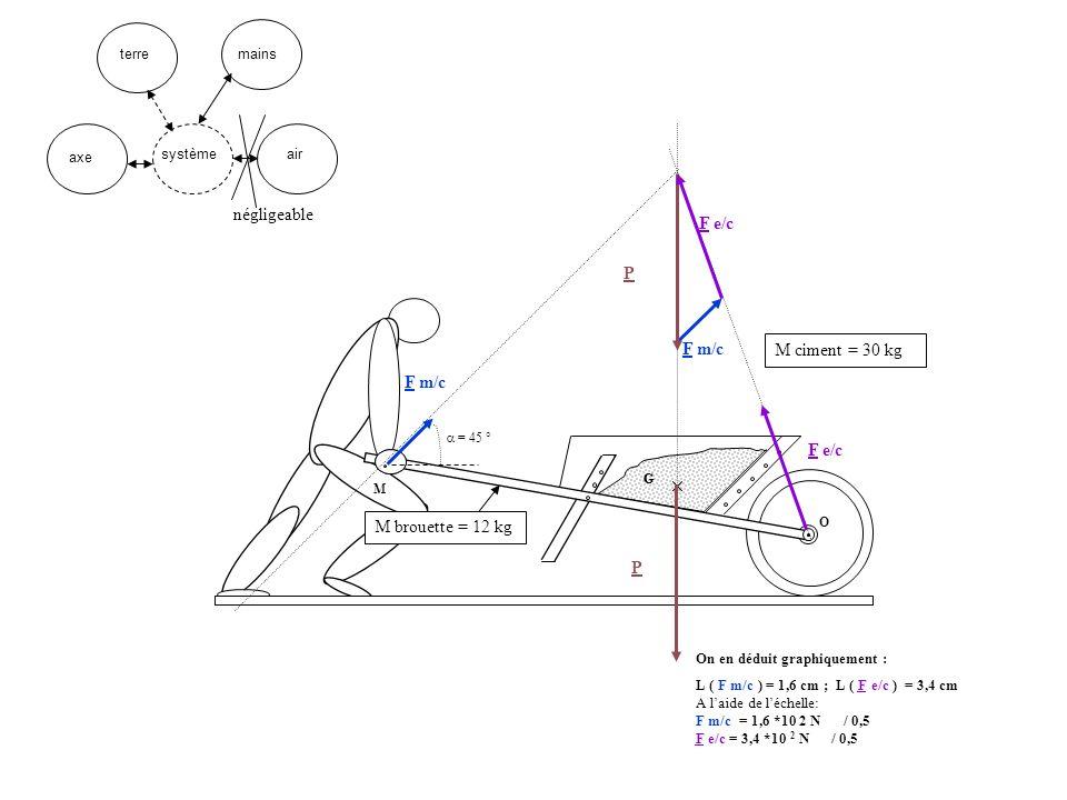 G O M ciment = 30 kg M M brouette = 12 kg G F m/c P F e/c F m/c = 45 ° P F e/c On en déduit graphiquement : L ( F m/c ) = 1,6 cm ; L ( F e/c ) = 3,4 c
