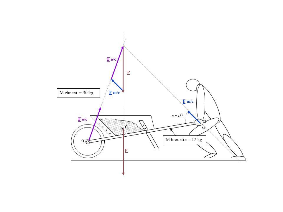 G O M ciment = 30 kg M M brouette = 12 kg G F m/c P F e/c F m/c = 45 ° P F e/c