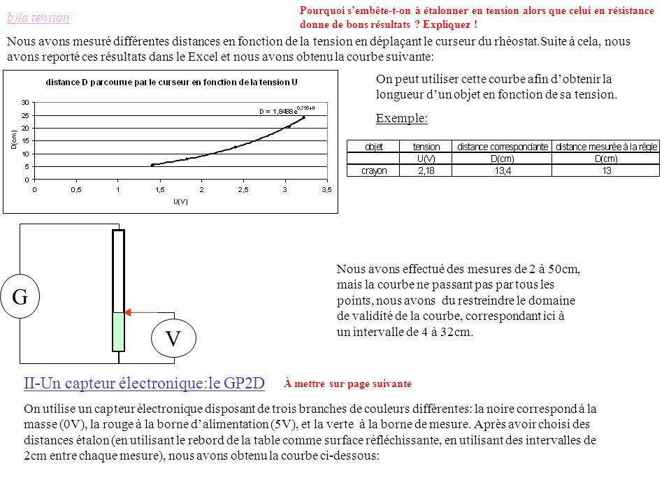 On peut utiliser cette courbe afin dobtenir la longueur dun objet en fonction de sa tension. Exemple: II-Un capteur électronique:le GP2D On utilise un