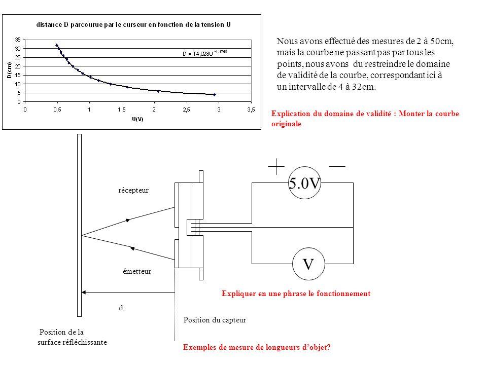 Nous avons effectué des mesures de 2 à 50cm, mais la courbe ne passant pas par tous les points, nous avons du restreindre le domaine de validité de la